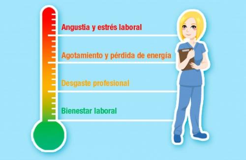 El 96% de los enfermeros se ha sentido estresado en alguna ocasión en su lugar de trabajo