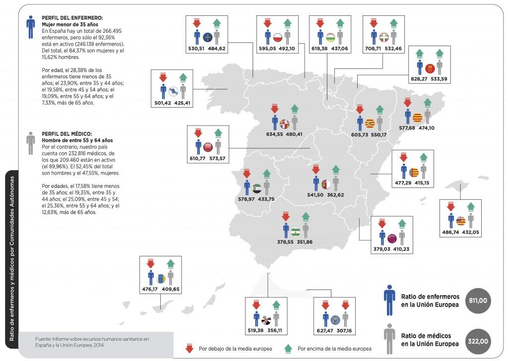 Para ver las ratios de médicos y enfermeros por comunidades autónomas piche en la imagen.