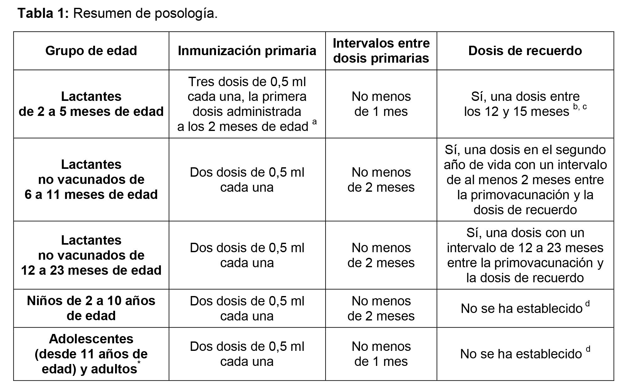 Luces Y Sombras De La Vacuna Contra La Meningitis B Noticias De