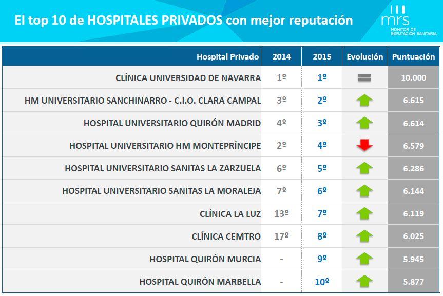 top 10 hospitales privados
