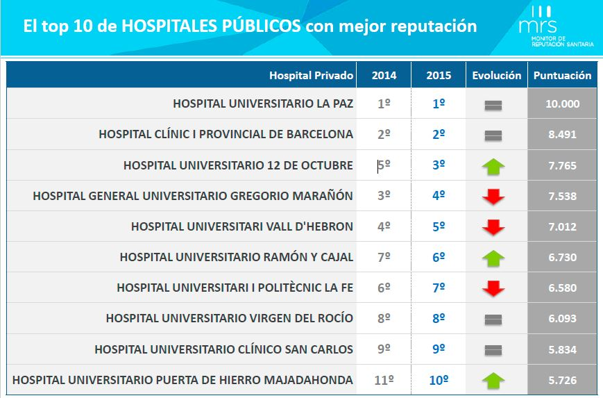 top 10 hospitales