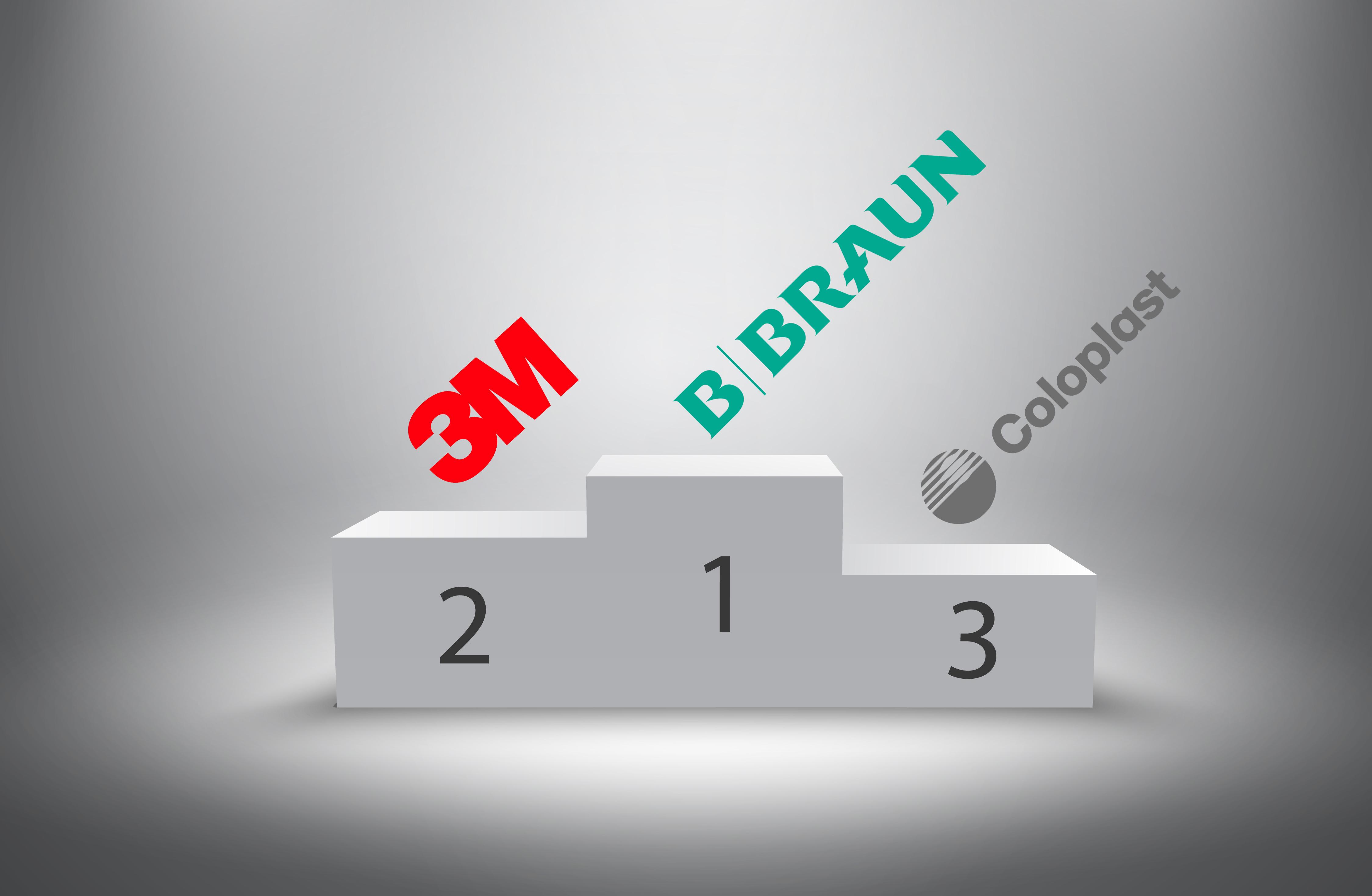 B. Braun, 3M y Coloplast repiten como los fabricantes de productos sanitarios con mayor reputación entre los enfermeros