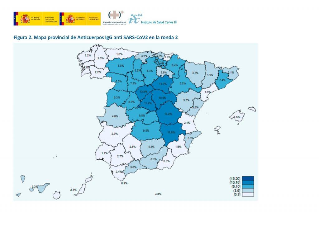 El 5,2% de la población española tiene anticuerpos frente al COVID-19, apenas un 0,2% más