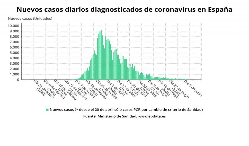 Sanidad registra 84 casos de Covid-19 en un día y ningún fallecido en las últimas 24 horas